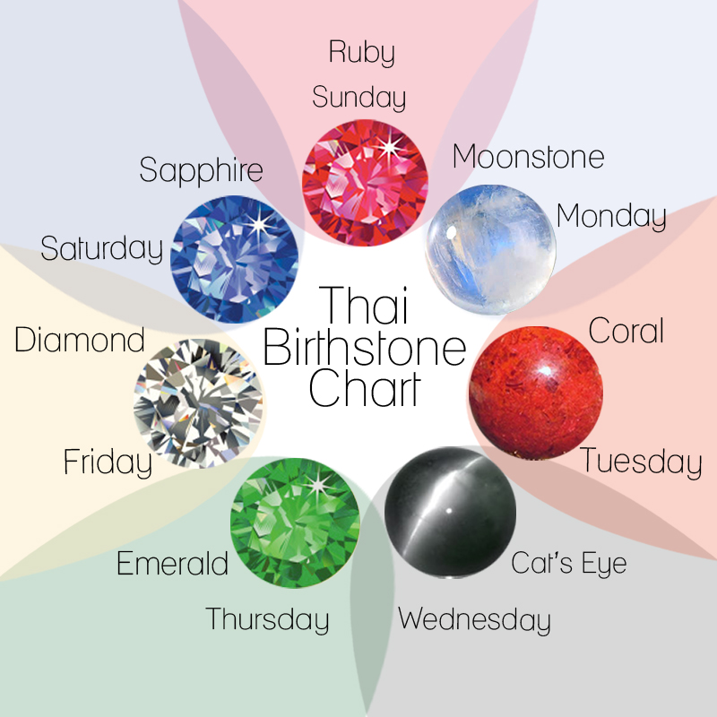 Download Birthstone Chart Printable New Calendar Template Site – Birthstone Chart Template